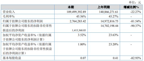 核力欣健2020年净利下滑81.54% 销售收入下降
