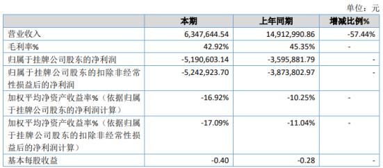 亚讯星科2020年亏损519.06万 部分项目尚在实施中未完工