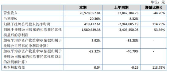 天贝科技2020年净利41.95万 管理费用减少