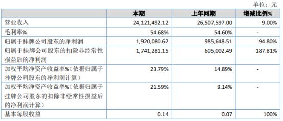 聚彩科技2020年净利增长94.8% 配送服务成本下降