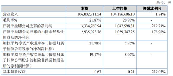 奥狮科技2020年净利增长219.73% 高毛利数字营销收入增长