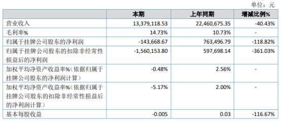 金川股份2020年亏损14.37万 销售合同履约进度较往年放缓
