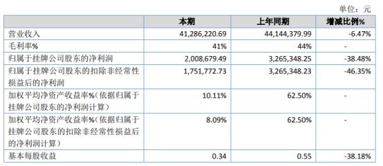意畅科技2020年净利下滑38.48% 研发费用增加