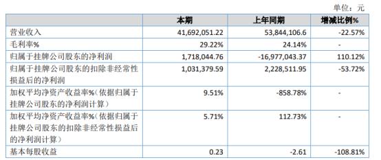 筑友展示2020年净利171.8万 订单减少营业成本同步减少