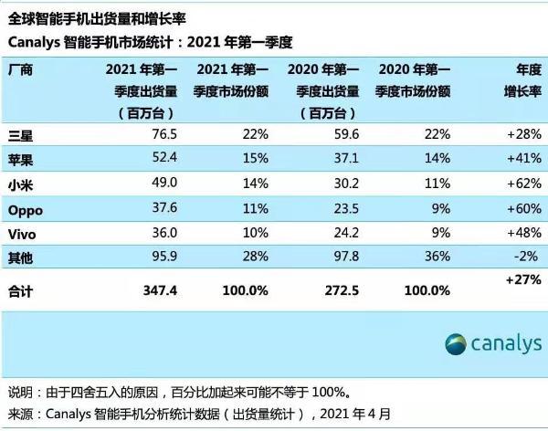 华为手机Q1出货量下滑至全球第七 小米暴增62%保持前三