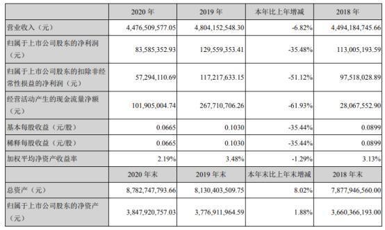 新乡化纤2020年净利下滑35%:董事长邵长金薪酬38.7万