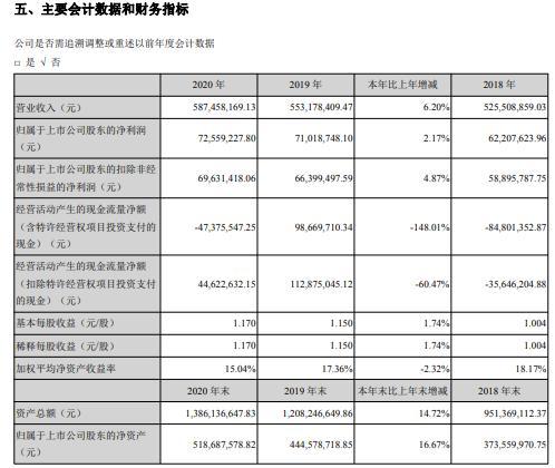 华骐环保2020年净利增长2.17% 董事长王健薪酬54.96万