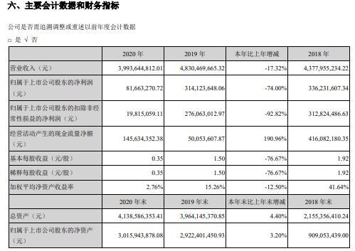 鸿合科技2020年净利减少74% 董事长邢修青薪酬78.25万