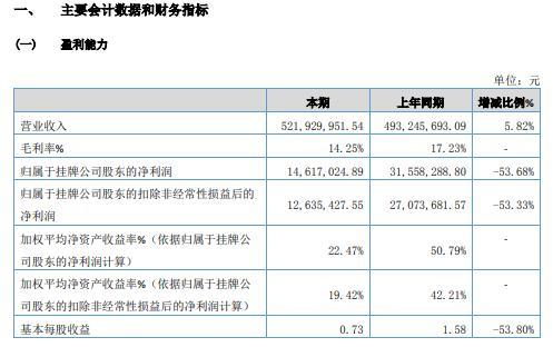 群智合2020年净利减少53.68% 政府补助有所下降