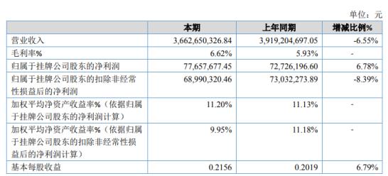 环宇建科2020年净利增长6.78% 其他收益同比增长