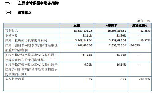 为信股份2020年净利220.58万 同比减少19.17%