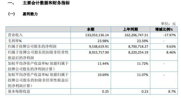 大川新材2020年净利953.86万 同比增长9.63%