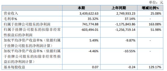 软都科技2020年净利74.18万 管理费用大幅度减少