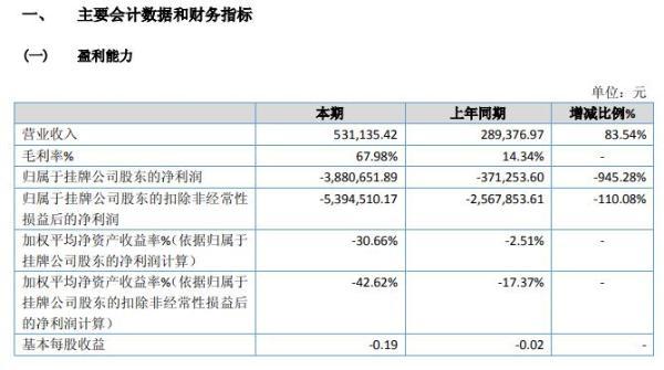 皇达科技2020年亏损388.07万 同比亏损增加