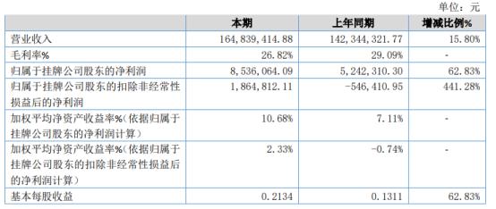 华信科技2020年净利853.61万 同比增长62.83%