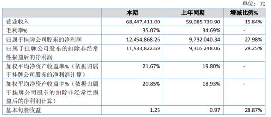 正邦电子2020年净利1245.49万 同比增长27.98%