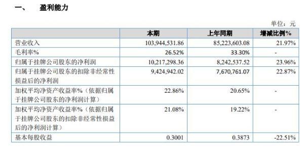 新世傲2020年净利1021.73万 同比增长23.96%