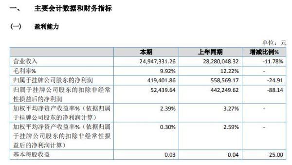 乐邦科技2020年净利41.94万 同比减少24.91%