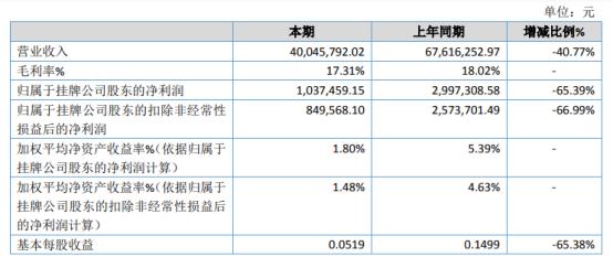 佳禾传媒2020年净利下滑65.39% 客户需求量降低