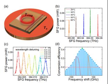 中国科大集成光学芯片领域新进展 实现高效光子频率转换