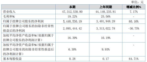 华艺股份2020年净利增长60.16% 资产处置收益同比上涨