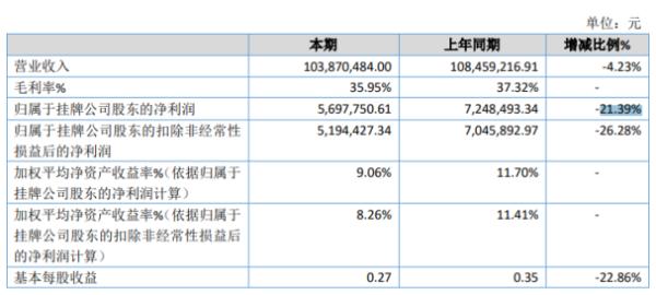 蓝卡科技2020年净利下滑21.39% 原材料价格上升
