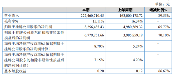 2020年青州农作物净利润增长65.77% 产品不断得到农民和经销商的认可