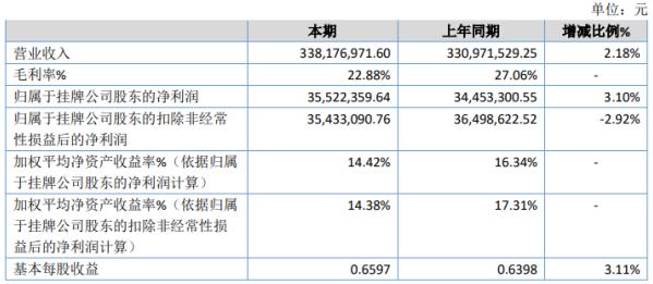 世珍股份2020年净利增长3.1% 下半年集运需求出现大幅回升