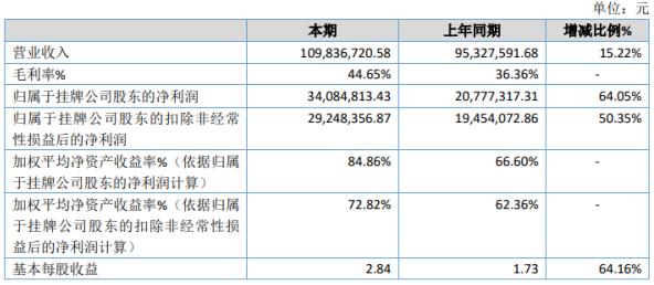 亿翰股份2020年净利增长64.05% 新客户增加