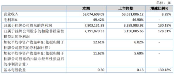 坚力科技2020年净利增长130.18% 产品毛利率提升