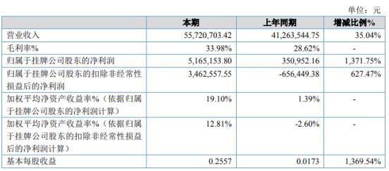 2020年Gunnett净利润增长1371.75% 产品订单增加