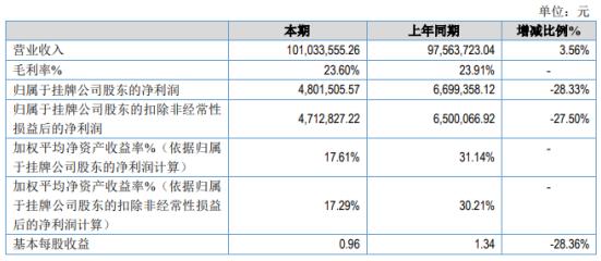 长安文化2020年净利润480.15万 同比下降28.33% 招待费用与去年同期相比有所增加