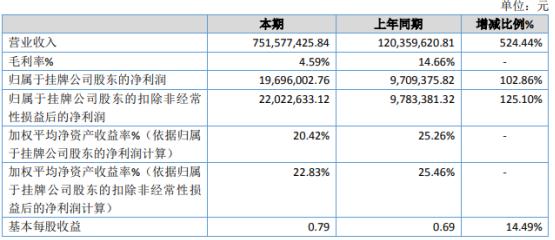 丰亿港营2020年净利增长102.86% 钢材销售增幅较大