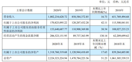 威派格2020年净利增长42.11% 董事长李纪玺薪酬36万