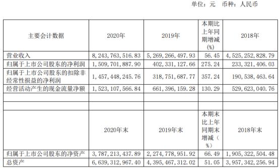 金域医学2020年净利增长275.24% 董事长梁耀铭薪酬467.04万