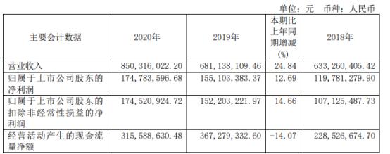 海天股份2020年净利增长12.69% 董事长费功全薪酬113.6万