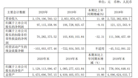 交建股份2020年净利下滑9.01% 董事长胡先宽薪酬137.39万