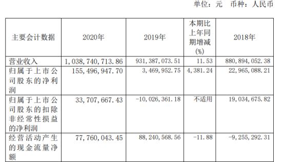晶华新材2020年净利增长4381.24% 董事长周晓南薪酬135.73万