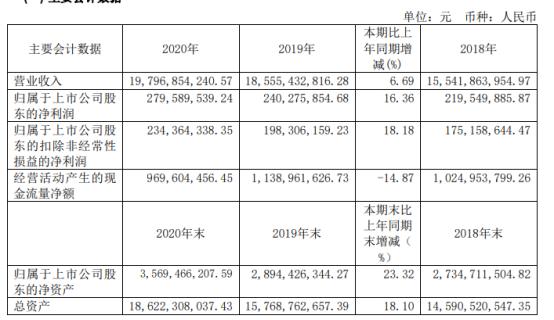 宁波建工2020年净利增长16.36% 总经理徐文卫薪酬140.4万