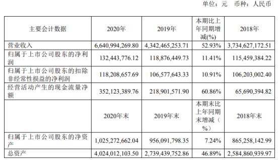 中农立华2020年净利增长11.41% 董事长苏毅薪酬111.31万