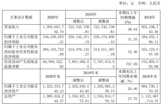 亿嘉和2020年净利增长31.35% 董事长朱付云薪酬103.57万