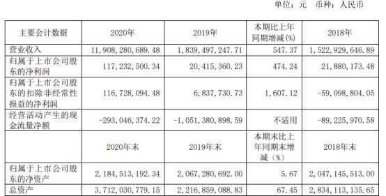 玉龙股份2020年净利增长474.24% 董事长赖郁尘薪酬202万