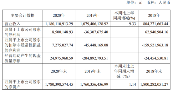 蓝科高新2020年净利1850.01万 董事长解庆薪酬68.82万