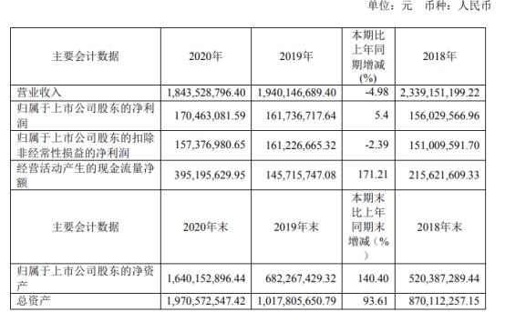 和顺石油2020年净利增长5.4% 董事长赵忠薪酬57.43万