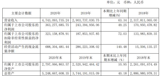 恒林股份2020年净利增长49.25% 董事长王江林薪酬119.52万