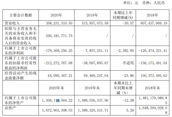 沙普爱思2020年亏损1.79亿 董事长工资22.06万