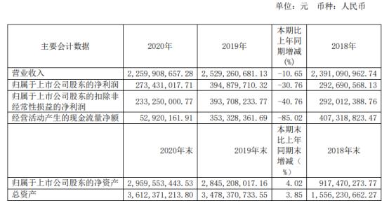 麒盛科技2020年净利下滑30.76% 董事长唐国海薪酬2.69万