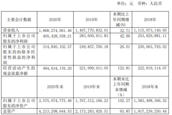 捷昌驱动2020年净利增长42.96% 生产线项目根据市场需求推进