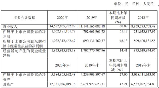 大参林2020年净利增长51.17% 董事长柯云峰薪酬249.6万