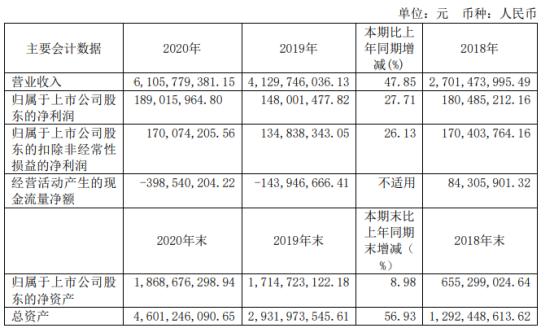 移远通信2020年净利增长27.71% 董事长钱鹏鹤薪酬251.47万